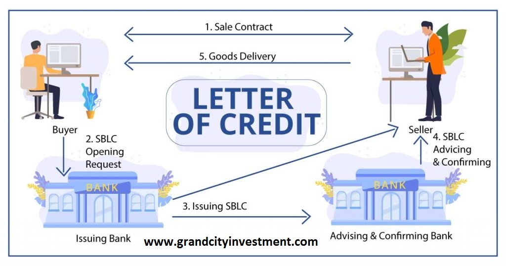 What Is a Letter of Credit, Advantages of Letter Of Credit, Types of Letter Of Credit, Letter Of Credit uses, Revocable Letters of Credit, irrevocable letter of credit, Irrevocable unconfirmed letter of credit, Irrevocable confirmed letter of credit, Transferable LC, Transferable Letter of Credit, Red clause Letter of credit, Revolving Letter of Credit, Back-to-back letter of credit, Letter Of Credit process, differences between the letters of credit and bank guarantees, letter of credit provider