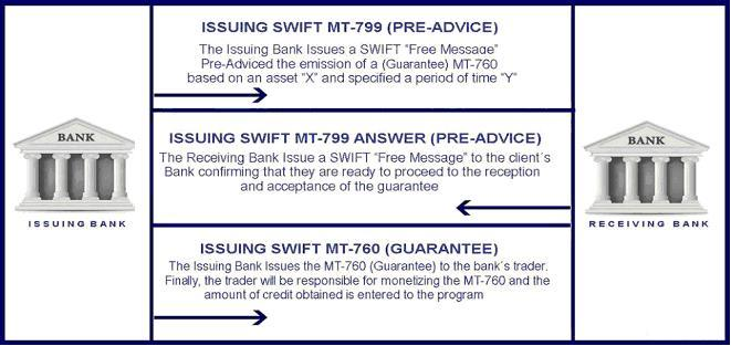 SWIFT MT799 versus MT760
