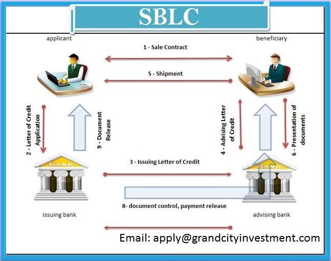 Genuine SBLC Provider